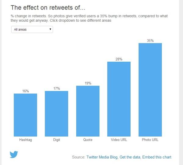 Ретвит-и-другие-действия-в-твиттере-Эффективность