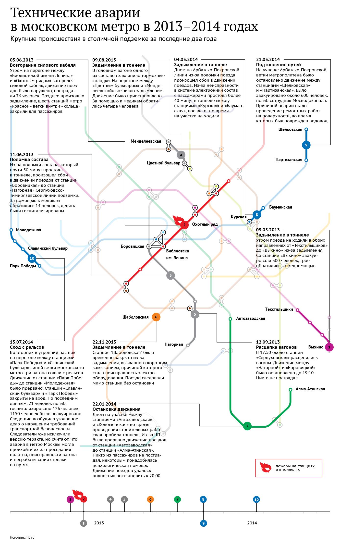 Аварии в московском метро