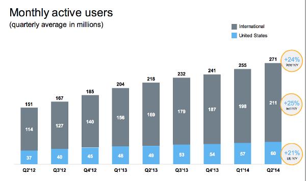 Рост числа пользователей Твиттер