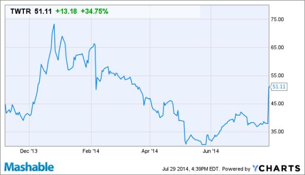 Скачки курса акций Твиттера в период с декабря 2013 по июль 2014 года