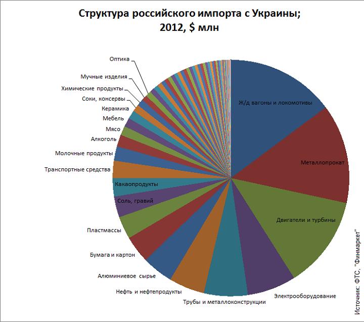 Импорт с Украины