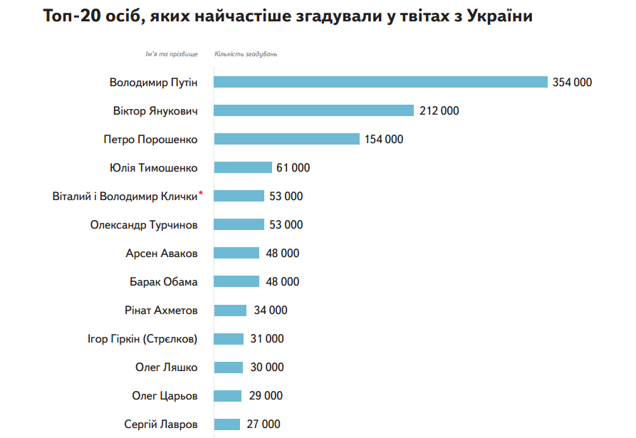 Динамика украинского твиттера 6