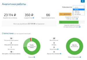 analitika-napisaiya-statej-za-den-gi